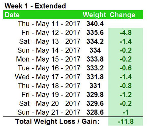 Weight loss - week 1 weigh in