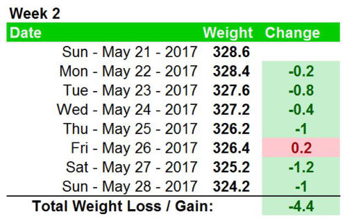 Weight loss - week 2 detailed