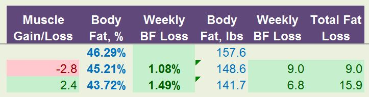Week 2 weight loss body fat